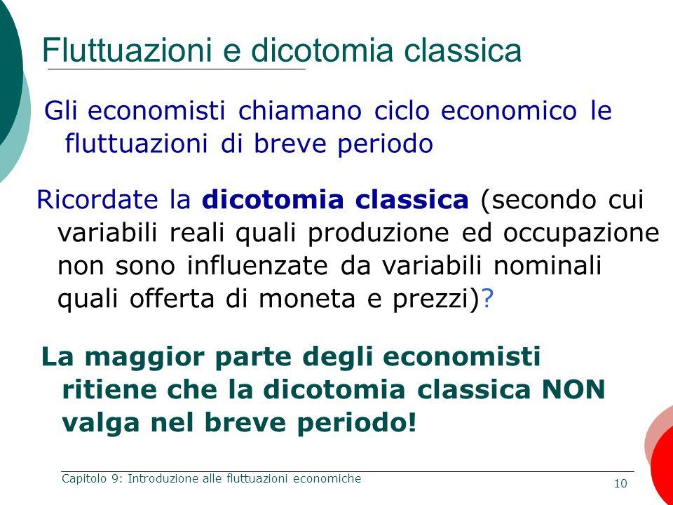 10 Capitolo 9: Introduzione alle fluttuazioni economiche Fluttuazioni e dicotomia classica Gli economisti chiamano ciclo economico le fluttuazioni di