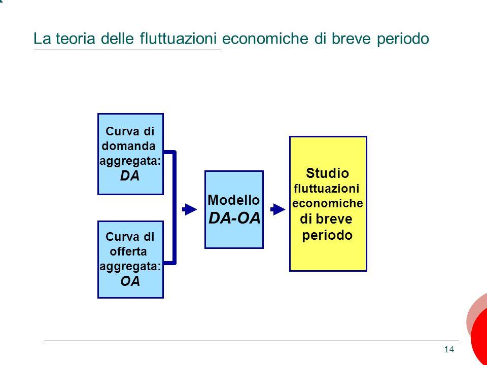 14 La teoria delle fluttuazioni economiche di breve periodo Curva di domanda aggregata: DA Modello DA-OA Curva di offerta aggregata: OA Studio fluttua