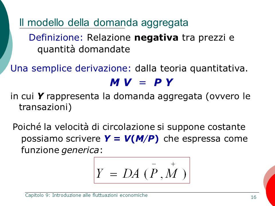16 Capitolo 9: Introduzione alle fluttuazioni economiche Il modello della domanda aggregata Definizione: Relazione negativa tra prezzi e quantità doma