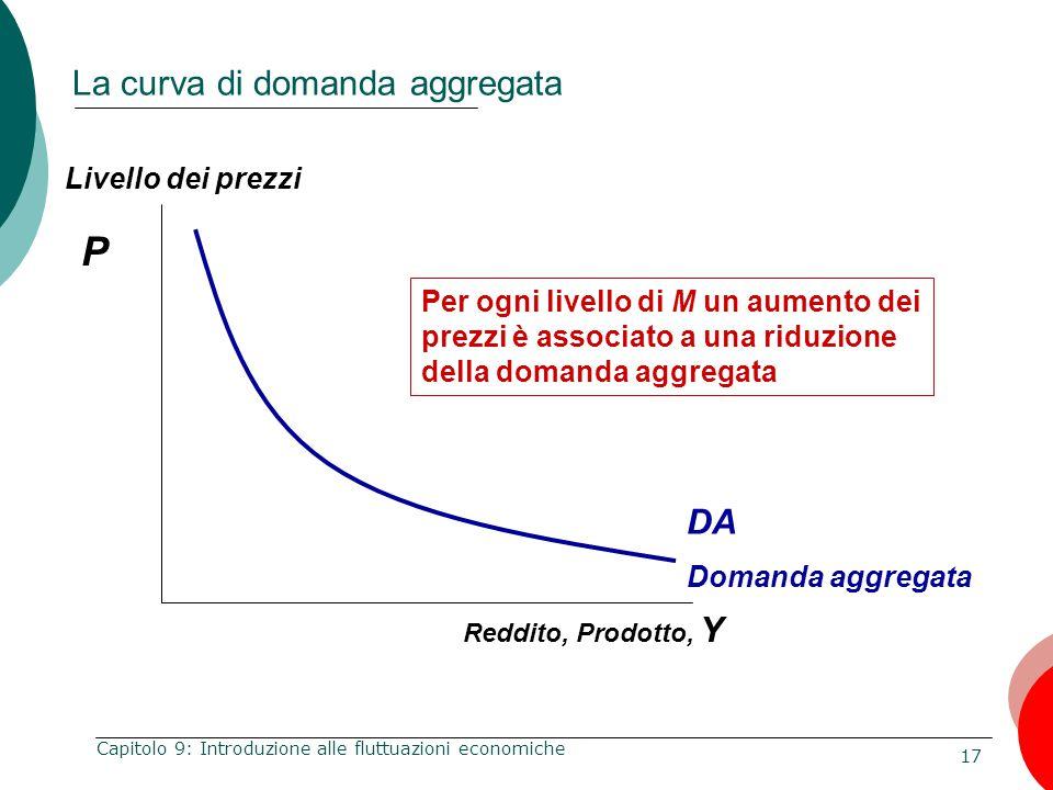 17 Capitolo 9: Introduzione alle fluttuazioni economiche P Reddito, Prodotto, Y La curva di domanda aggregata DA Domanda aggregata Per ogni livello di