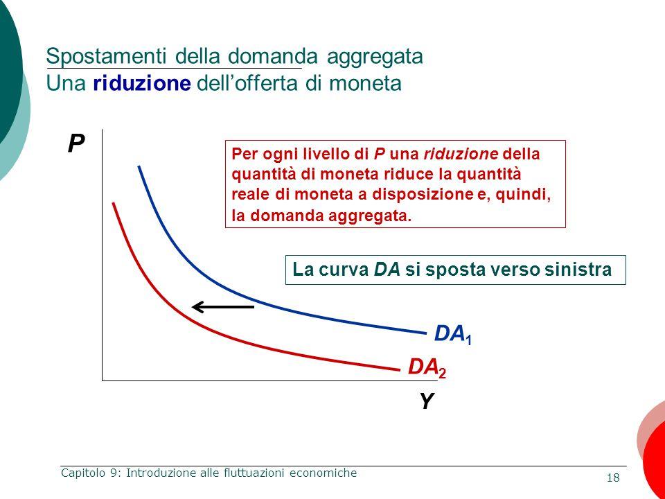 18 Capitolo 9: Introduzione alle fluttuazioni economiche P Y DA 1 Per ogni livello di P una riduzione della quantità di moneta riduce la quantità real