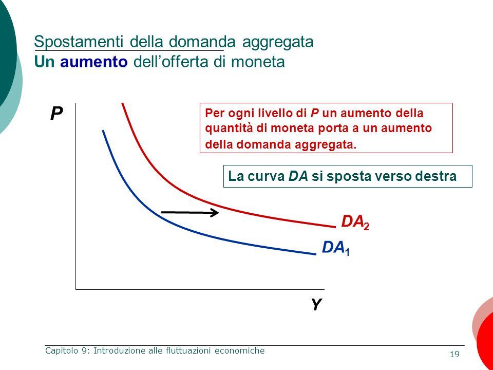 19 Capitolo 9: Introduzione alle fluttuazioni economiche Spostamenti della domanda aggregata Un aumento dell'offerta di moneta DA 1 DA 2 P Y Per ogni