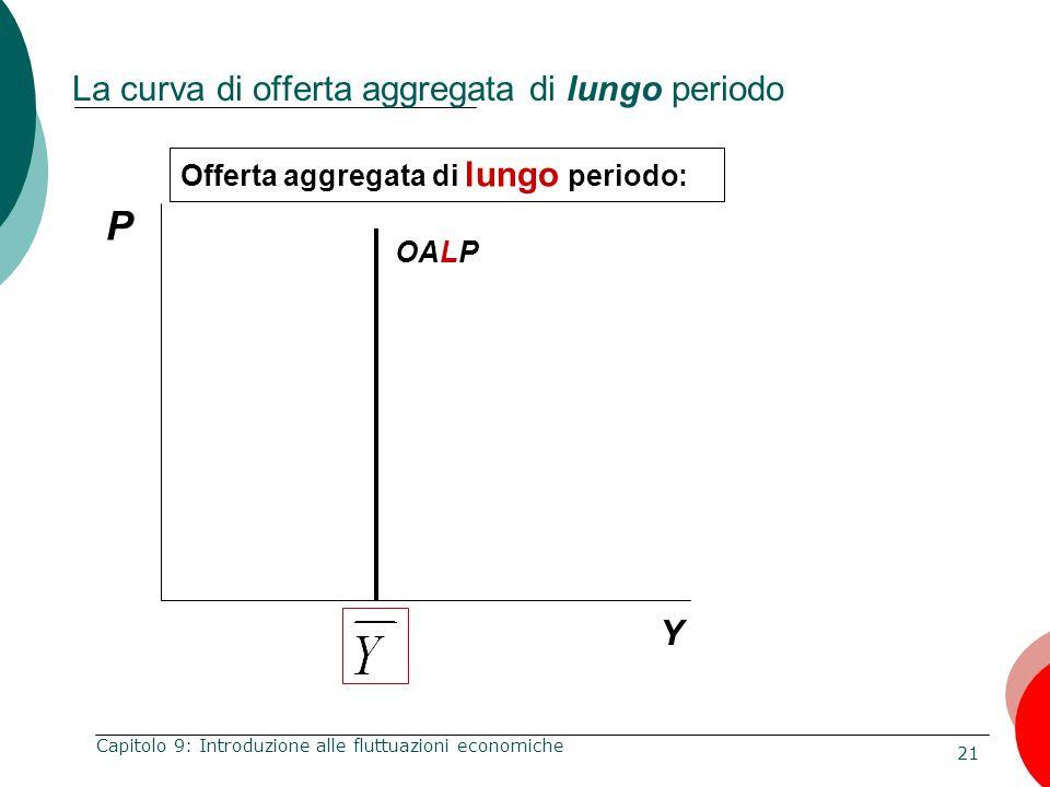 21 Capitolo 9: Introduzione alle fluttuazioni economiche Offerta aggregata di lungo periodo: P Y La curva di offerta aggregata di lungo periodo OALP