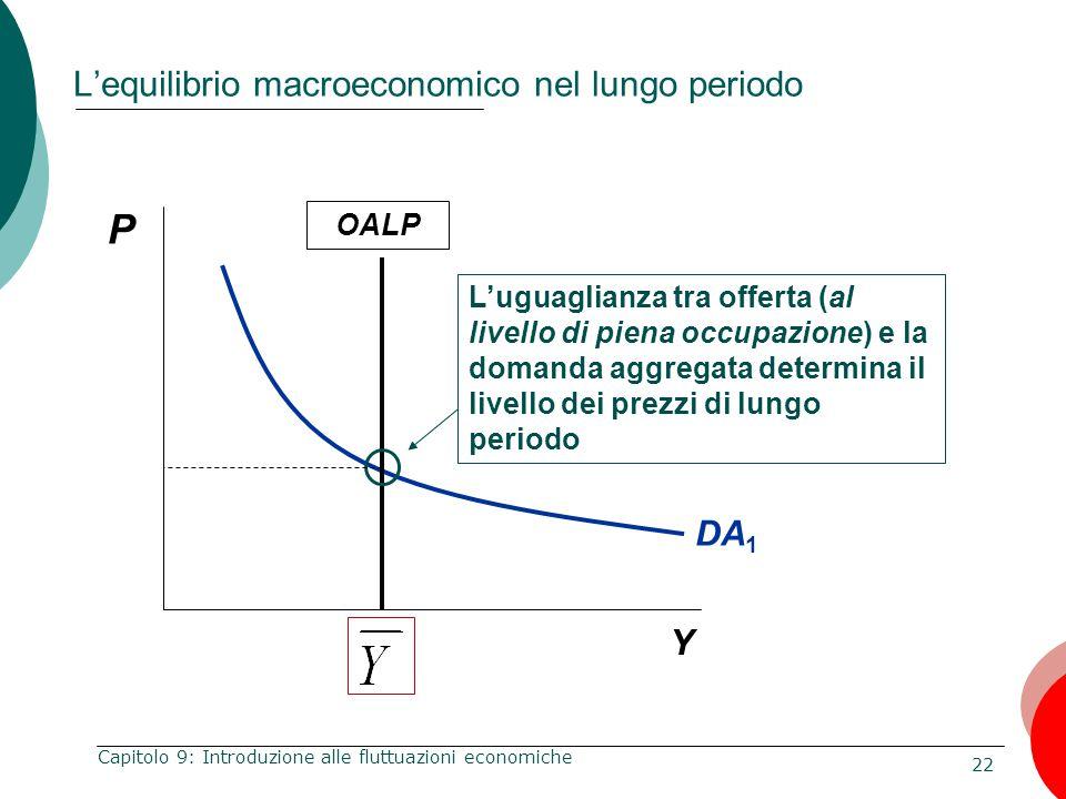 22 Capitolo 9: Introduzione alle fluttuazioni economiche L'equilibrio macroeconomico nel lungo periodo DA 1 P Y OALP L'uguaglianza tra offerta (al liv