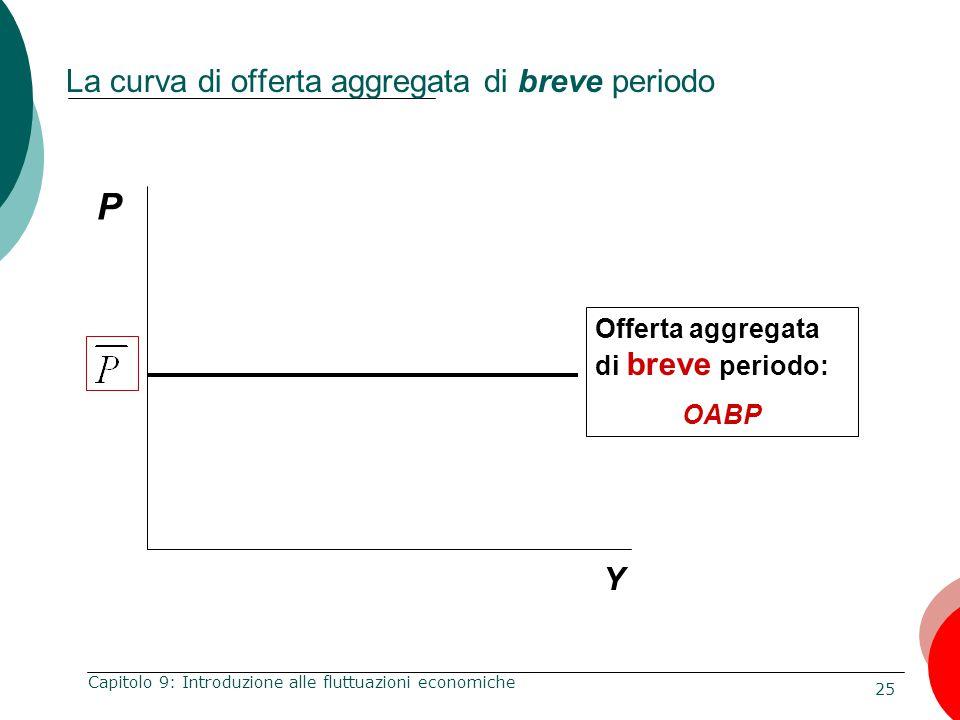 25 Capitolo 9: Introduzione alle fluttuazioni economiche Offerta aggregata di breve periodo: OABP P Y La curva di offerta aggregata di breve periodo