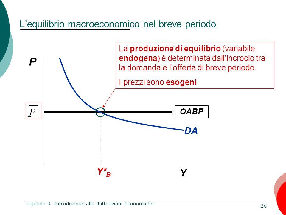26 Capitolo 9: Introduzione alle fluttuazioni economiche OABP P Y L'equilibrio macroeconomico nel breve periodo La produzione di equilibrio (variabile