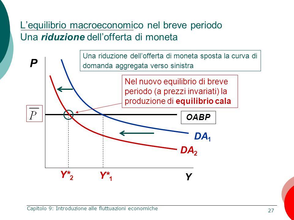 27 Capitolo 9: Introduzione alle fluttuazioni economiche OABP P Y L'equilibrio macroeconomico nel breve periodo Una riduzione dell'offerta di moneta N