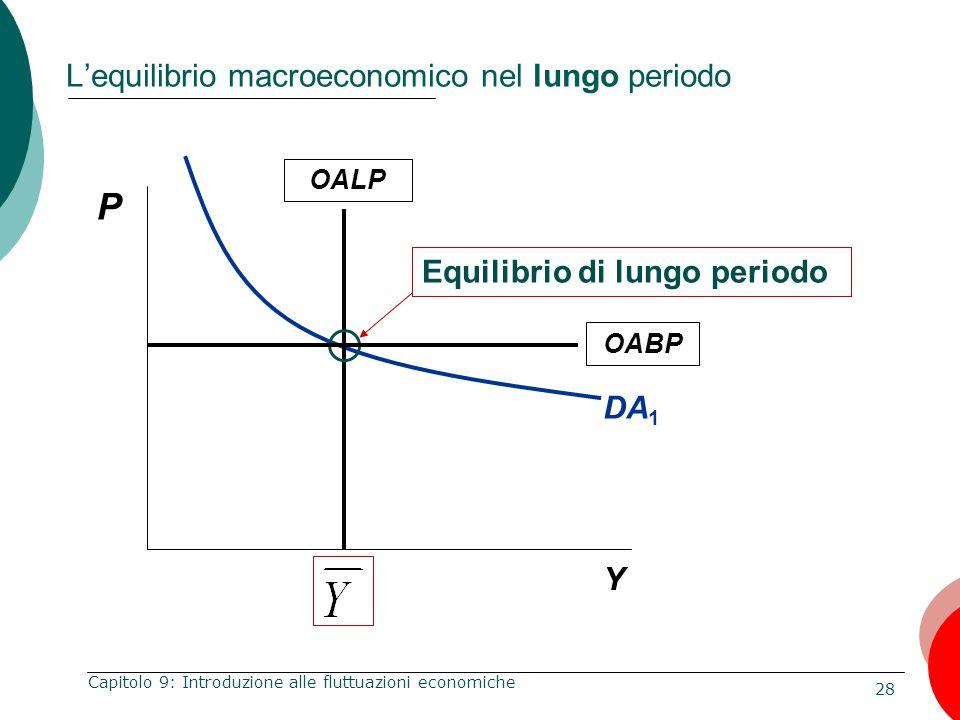 28 Capitolo 9: Introduzione alle fluttuazioni economiche L'equilibrio macroeconomico nel lungo periodo DA 1 P Y OALP Equilibrio di lungo periodo OABP
