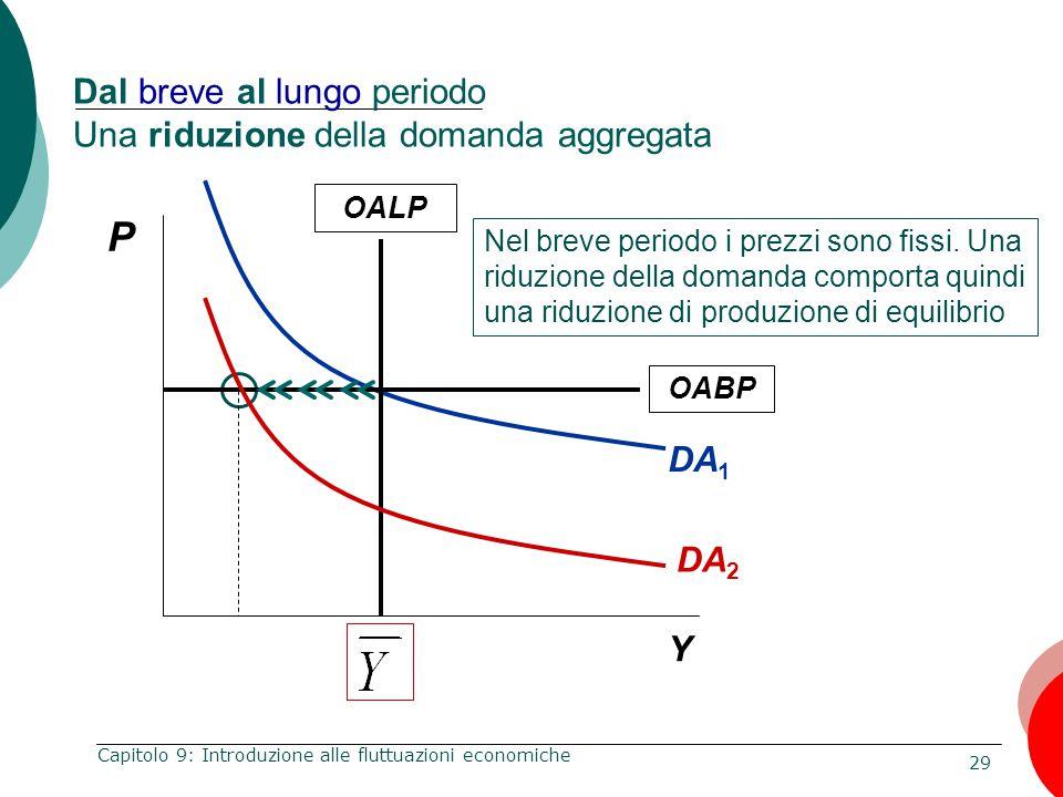 29 Capitolo 9: Introduzione alle fluttuazioni economiche Dal breve al lungo periodo Una riduzione della domanda aggregata DA 1 P Y OALP Nel breve peri