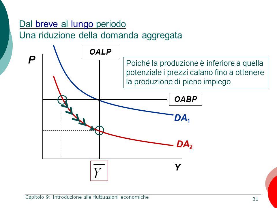 31 Capitolo 9: Introduzione alle fluttuazioni economiche Dal breve al lungo periodo Una riduzione della domanda aggregata DA 1 P Y OALP Poiché la prod