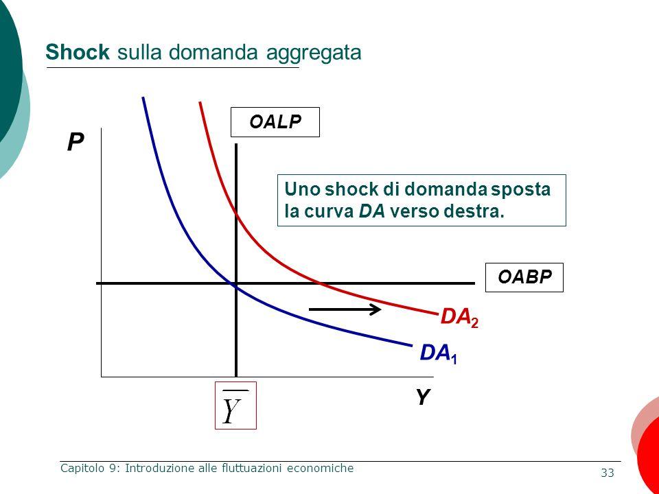 33 Capitolo 9: Introduzione alle fluttuazioni economiche Shock sulla domanda aggregata P Y OALP Uno shock di domanda sposta la curva DA verso destra.