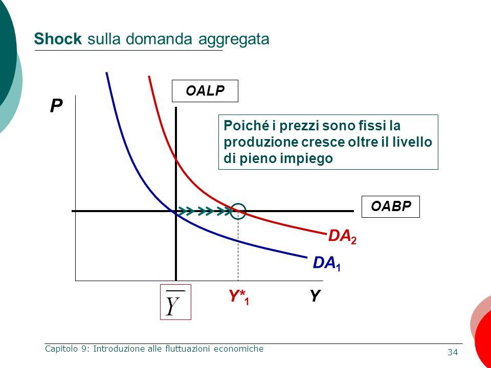 34 Capitolo 9: Introduzione alle fluttuazioni economiche Shock sulla domanda aggregata P Y OALP Poiché i prezzi sono fissi la produzione cresce oltre