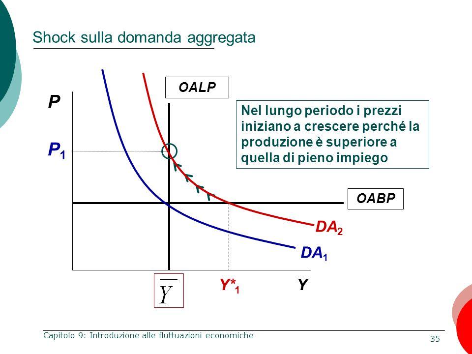 35 Capitolo 9: Introduzione alle fluttuazioni economiche Shock sulla domanda aggregata P Y OALP Nel lungo periodo i prezzi iniziano a crescere perché