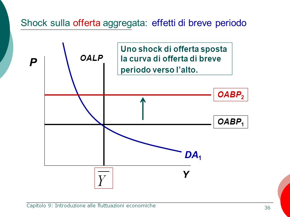 36 Capitolo 9: Introduzione alle fluttuazioni economiche Shock sulla offerta aggregata: effetti di breve periodo P Y Uno shock di offerta sposta la cu