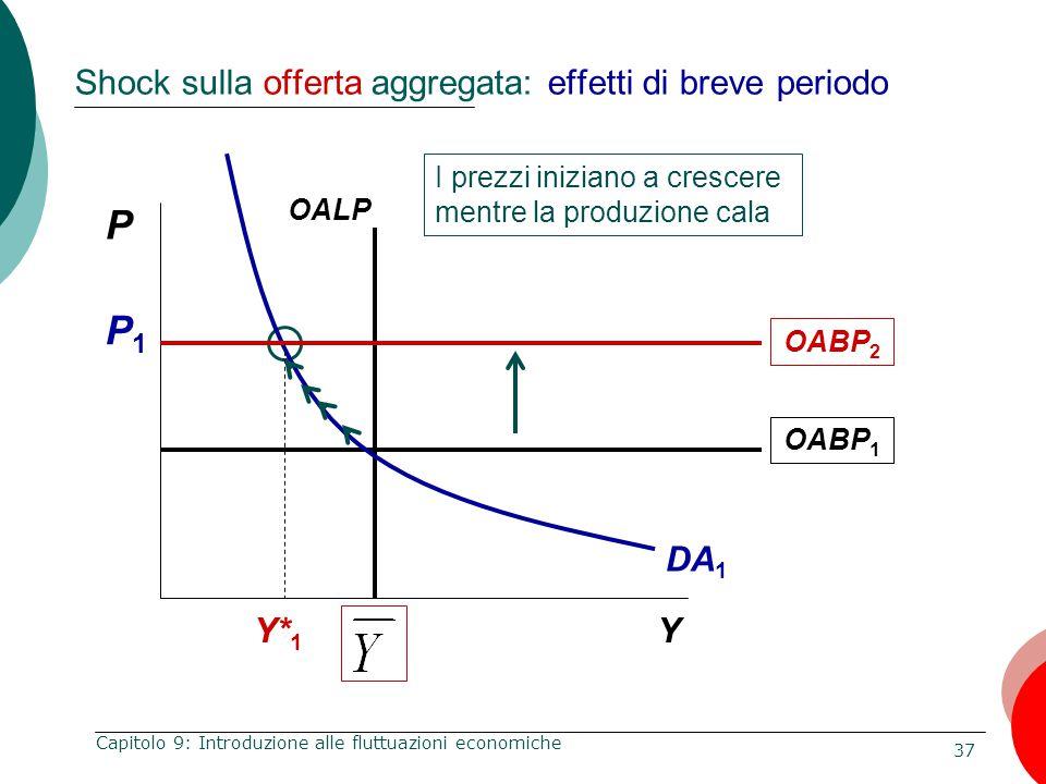 37 Capitolo 9: Introduzione alle fluttuazioni economiche Shock sulla offerta aggregata: effetti di breve periodo P Y I prezzi iniziano a crescere ment