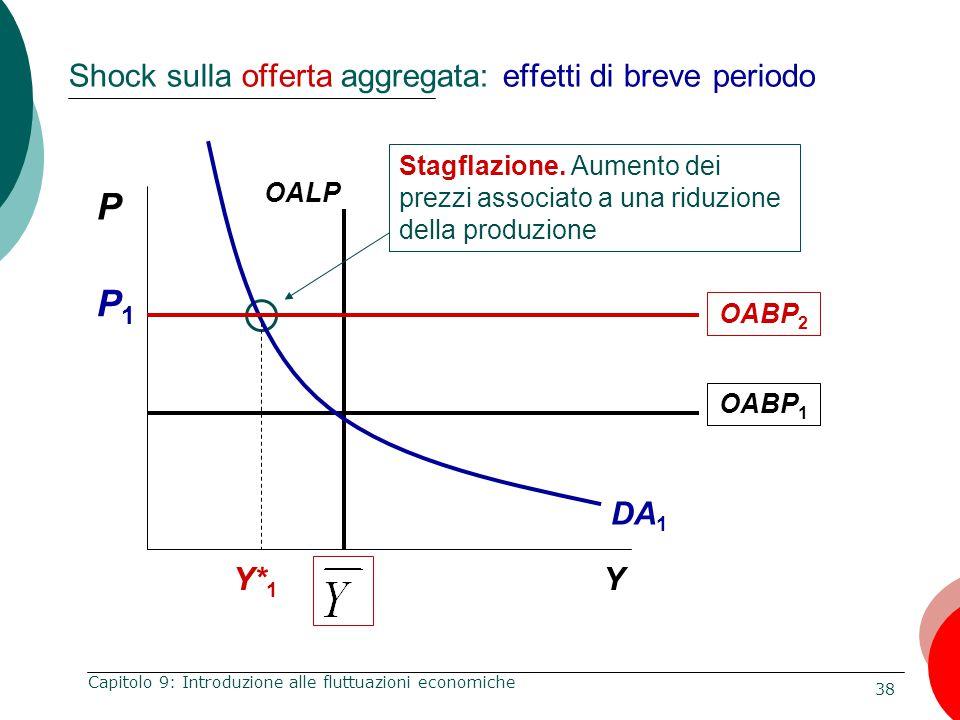 38 Capitolo 9: Introduzione alle fluttuazioni economiche Shock sulla offerta aggregata: effetti di breve periodo P Y Stagflazione. Aumento dei prezzi