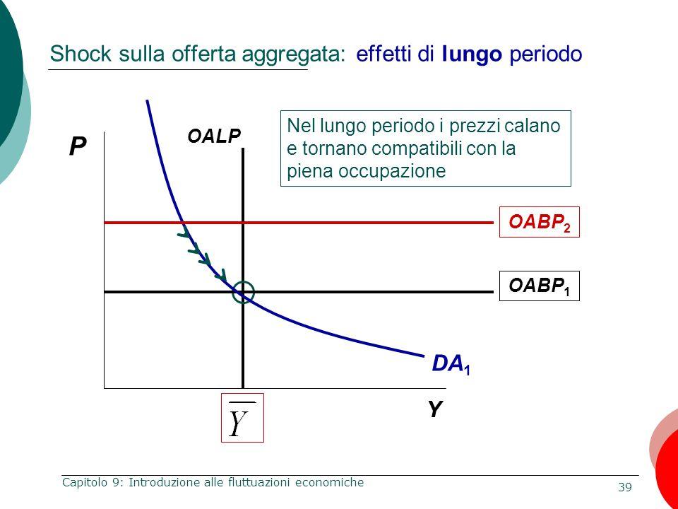 39 Capitolo 9: Introduzione alle fluttuazioni economiche Shock sulla offerta aggregata: effetti di lungo periodo P Y OALP Nel lungo periodo i prezzi c