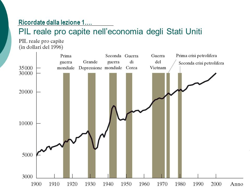 4 Capitolo 9: Introduzione alle fluttuazioni economiche Ricordate dalla lezione 1…. PIL reale pro capite nell'economia degli Stati Uniti