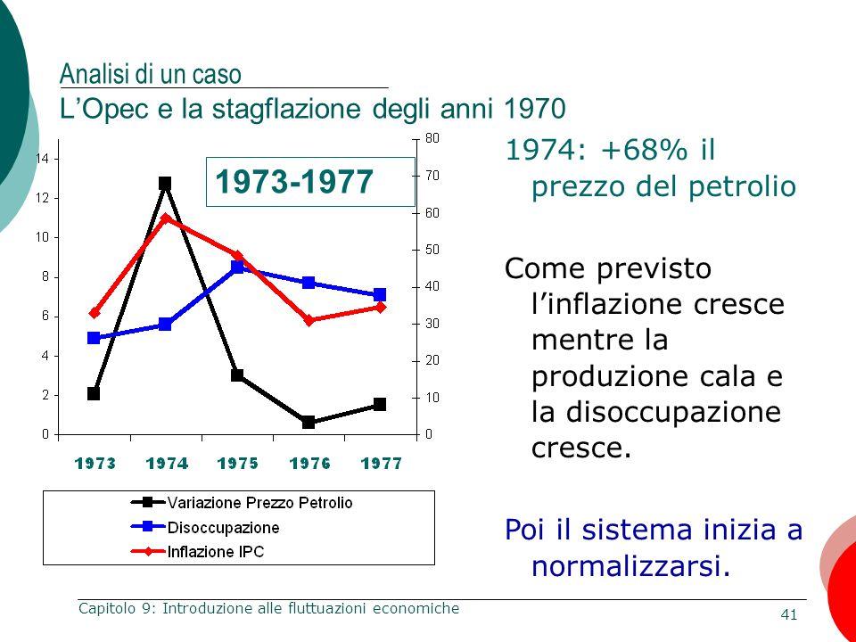 41 Capitolo 9: Introduzione alle fluttuazioni economiche Analisi di un caso L'Opec e la stagflazione degli anni 1970 1973-1977 1974: +68% il prezzo de