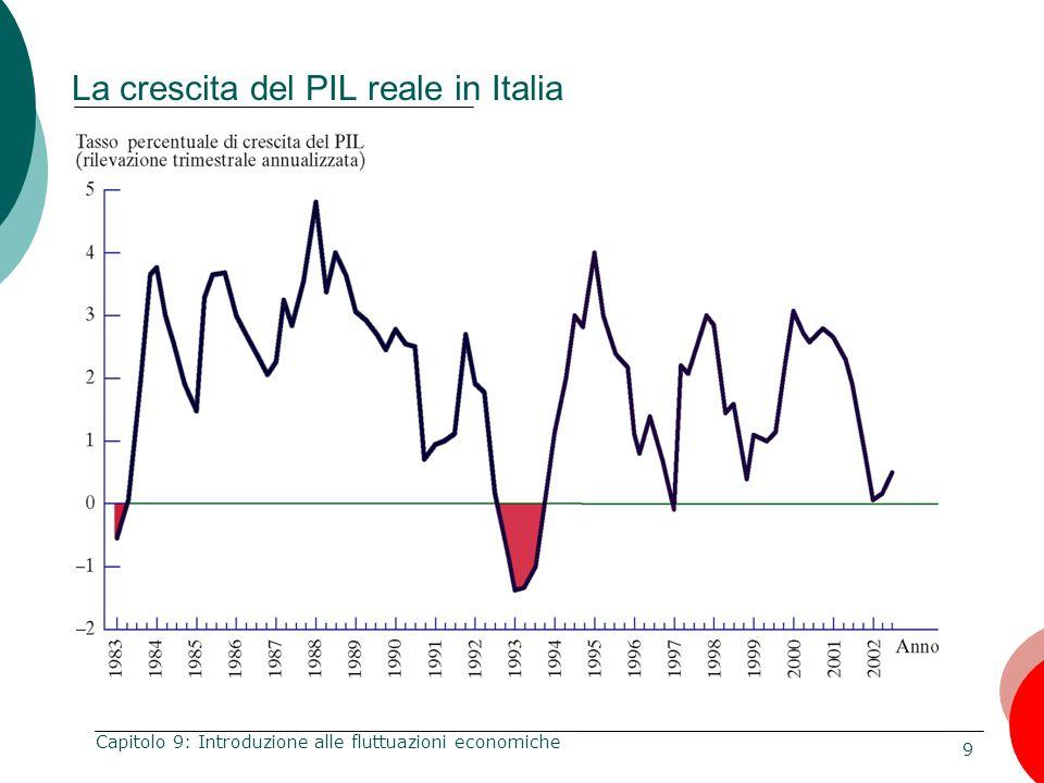 40 Capitolo 9: Introduzione alle fluttuazioni economiche Nei primi anni 1970 il cartello dei paesi produttori di petrolio aumenta i prezzi fino a farli raddoppiare.
