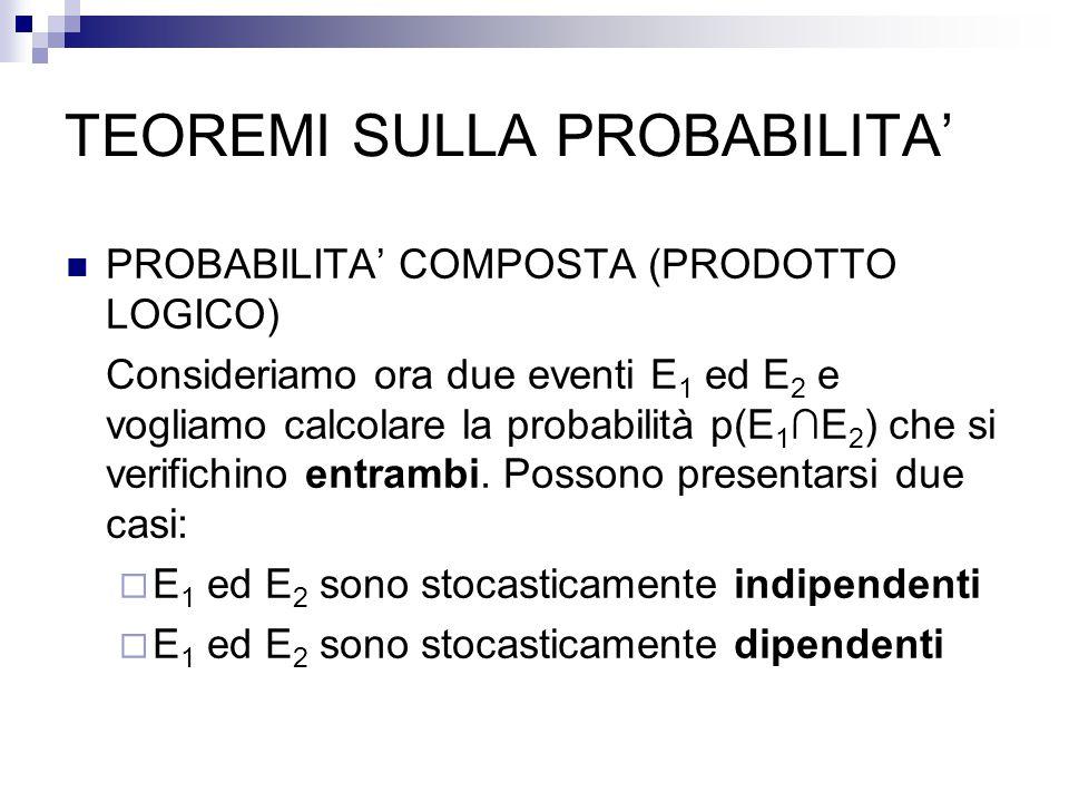 TEOREMI SULLA PROBABILITA' PROBABILITA' COMPOSTA (PRODOTTO LOGICO) Consideriamo ora due eventi E 1 ed E 2 e vogliamo calcolare la probabilità p(E 1 ∩E 2 ) che si verifichino entrambi.