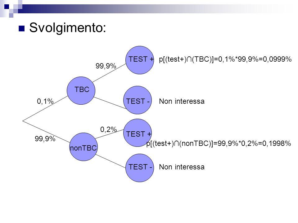 Svolgimento: 0,1% TBC nonTBC TEST + TEST - 99,9% 0,2% p[(test+)∩(TBC)]=0,1%*99,9%=0,0999% p[(test+)∩(nonTBC)]=99,9%*0,2%=0,1998% Non interessa