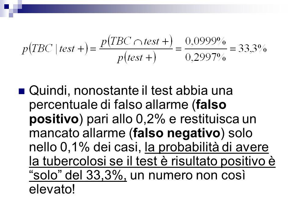 Quindi, nonostante il test abbia una percentuale di falso allarme (falso positivo) pari allo 0,2% e restituisca un mancato allarme (falso negativo) solo nello 0,1% dei casi, la probabilità di avere la tubercolosi se il test è risultato positivo è solo del 33,3%, un numero non così elevato!