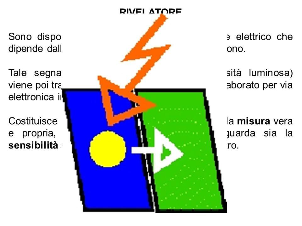 RIVELATORE Sono dispositivi capaci di produrre un segnale elettrico che dipende dall'energia delle radiazioni che lo investono. Tale segnale elettrico