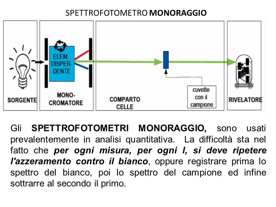 SPETTROFOTOMETRO MONORAGGIO Gli SPETTROFOTOMETRI MONORAGGIO, sono usati prevalentemente in analisi quantitativa. La difficoltà sta nel fatto che per o