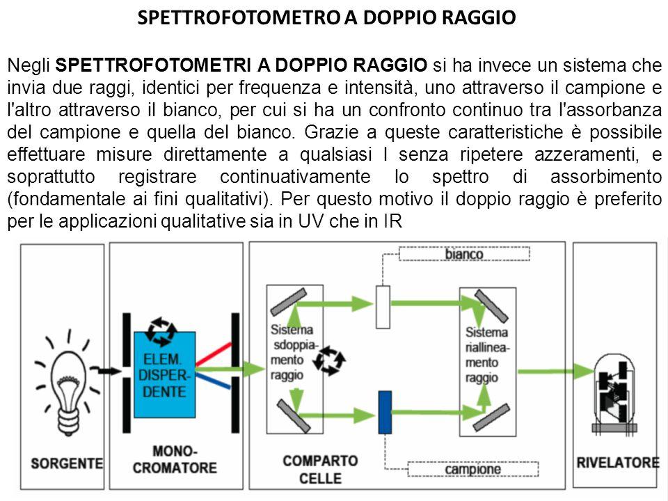 SPETTROFOTOMETRO A DOPPIO RAGGIO Negli SPETTROFOTOMETRI A DOPPIO RAGGIO si ha invece un sistema che invia due raggi, identici per frequenza e intensit