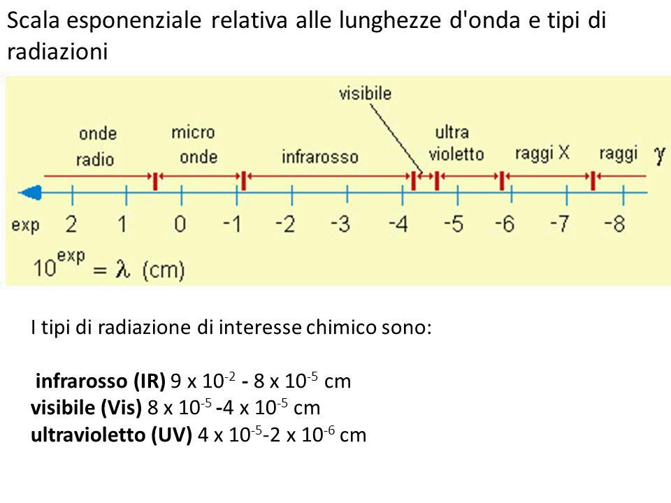 Scala esponenziale relativa alle lunghezze d'onda e tipi di radiazioni I tipi di radiazione di interesse chimico sono: infrarosso (IR) 9 x 10 -2 - 8 x