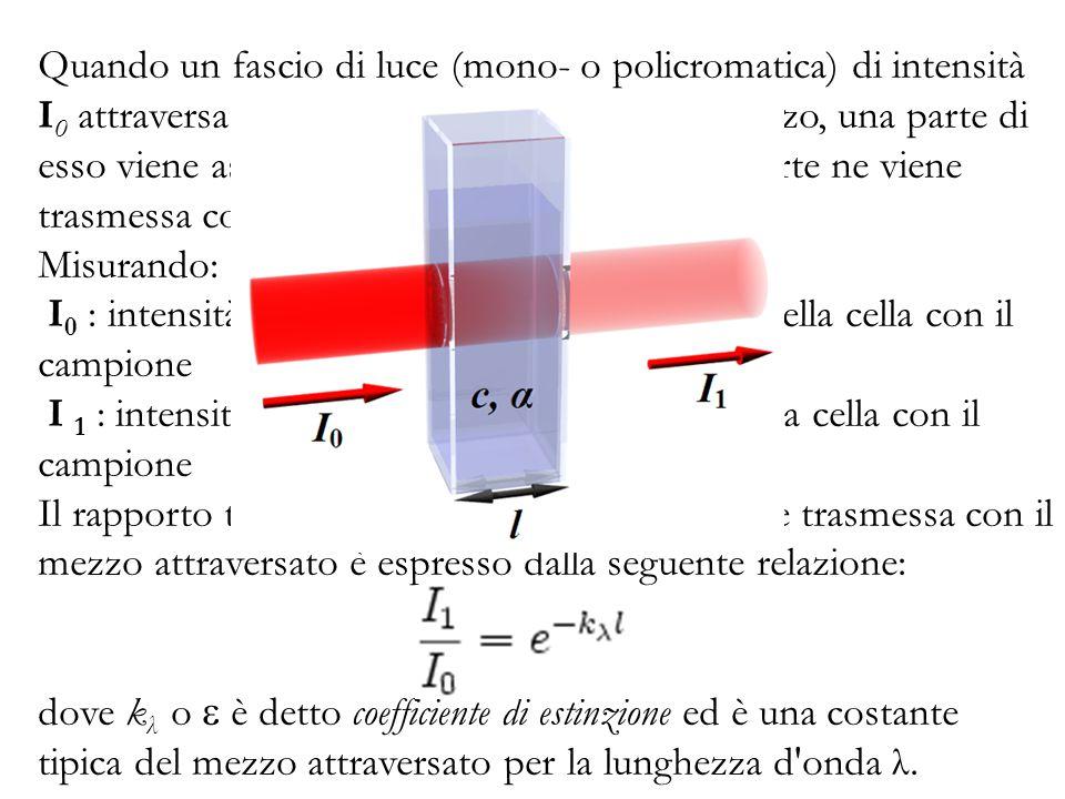 Quando un fascio di luce (mono- o policromatica) di intensità I 0 attraversa uno strato di spessore l di un mezzo, una parte di esso viene assorbita d