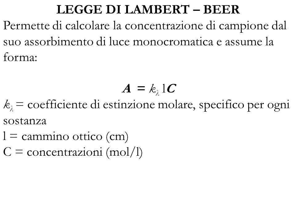 LEGGE DI LAMBERT – BEER Permette di calcolare la concentrazione di campione dal suo assorbimento di luce monocromatica e assume la forma: A = k λ lC k