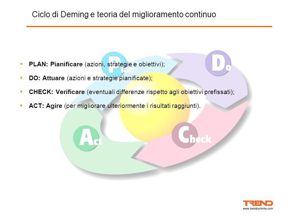  PLAN: Pianificare (azioni, strategie e obiettivi);  DO: Attuare (azioni e strategie pianificate);  CHECK: Verificare (eventuali differenze rispetto agli obiettivi prefissati);  ACT: Agire (per migliorare ulteriormente i risultati raggiunti).