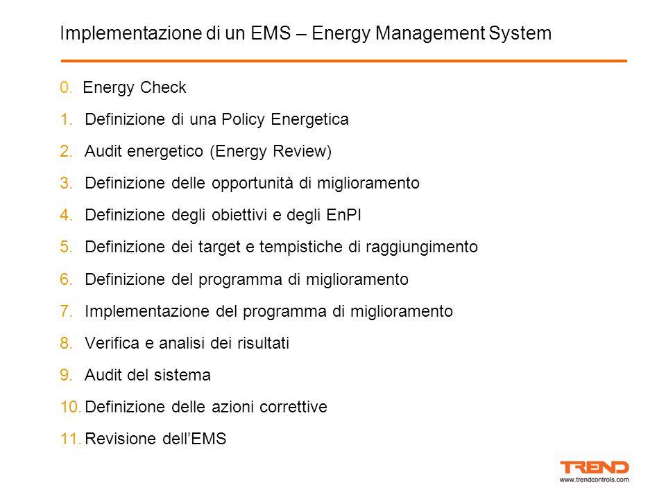 Implementazione di un EMS – Energy Management System 0.