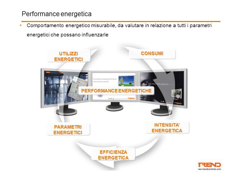Performance energetica  Comportamento energetico misurabile, da valutare in relazione a tutti i parametri energetici che possano influenzarle PERFORMANCE ENERGETICHE UTILIZZI ENERGETICI CONSUMICONSUMI EFFICIENZA ENERGETICA INTENSITA' ENERGETICA PARAMETRI ENERGETICI