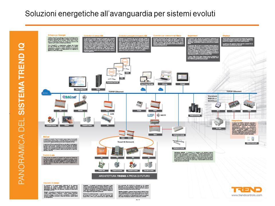 26 Soluzioni energetiche all'avanguardia per sistemi evoluti