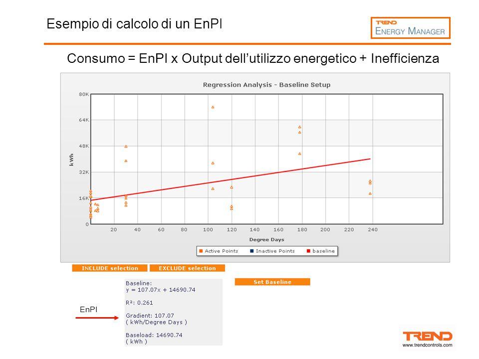 Esempio di calcolo di un EnPI Consumo = EnPI x Output dell'utilizzo energetico + Inefficienza EnPI
