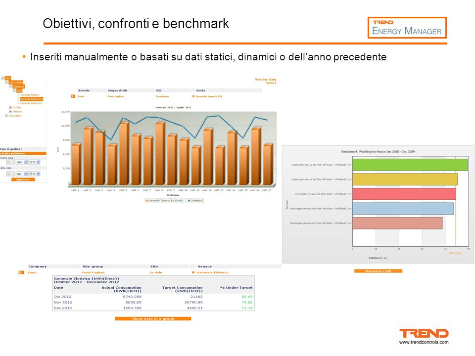 Obiettivi, confronti e benchmark  Inseriti manualmente o basati su dati statici, dinamici o dell'anno precedente