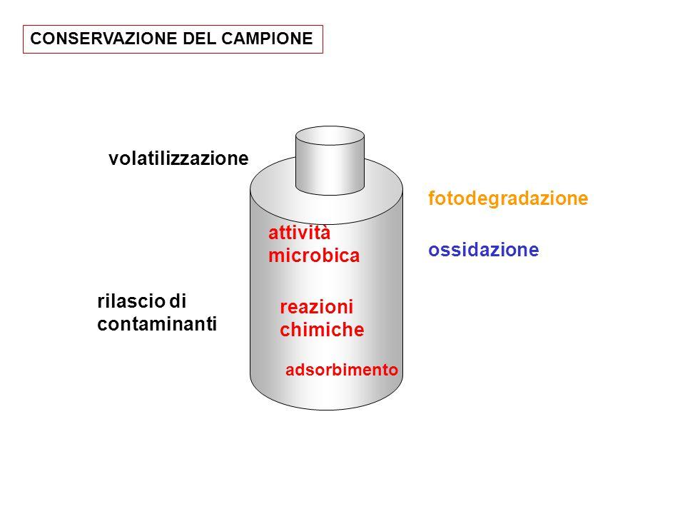 fotodegradazione ossidazione rilascio di contaminanti volatilizzazione attività microbica adsorbimento reazioni chimiche CONSERVAZIONE DEL CAMPIONE