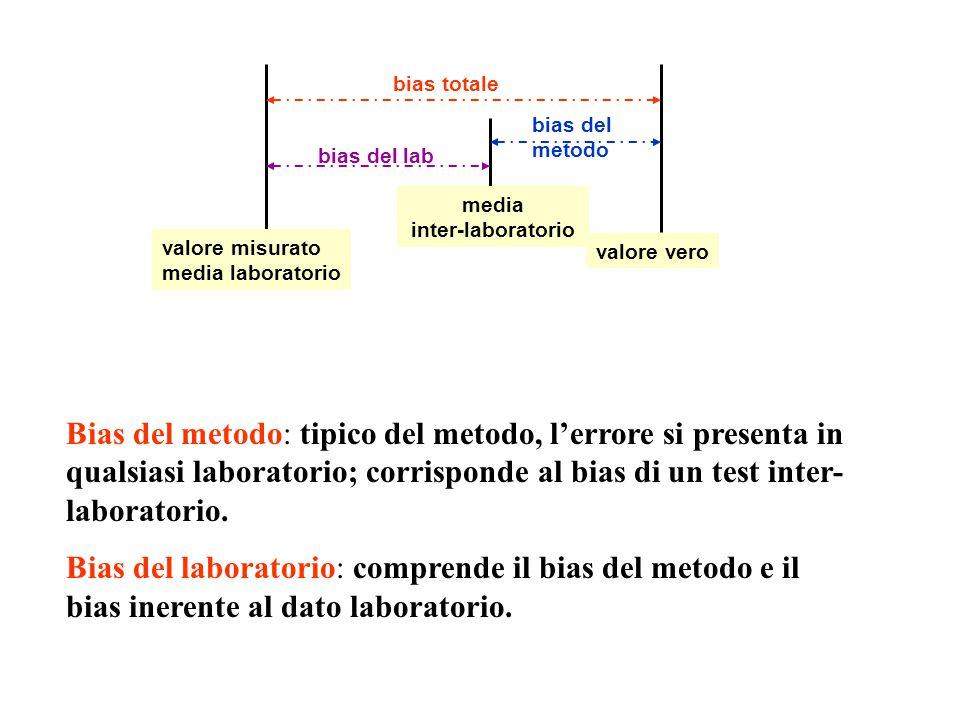 valore misurato media laboratorio valore vero bias totale media inter-laboratorio bias del lab bias del metodo Bias del metodo: tipico del metodo, l'errore si presenta in qualsiasi laboratorio; corrisponde al bias di un test inter- laboratorio.