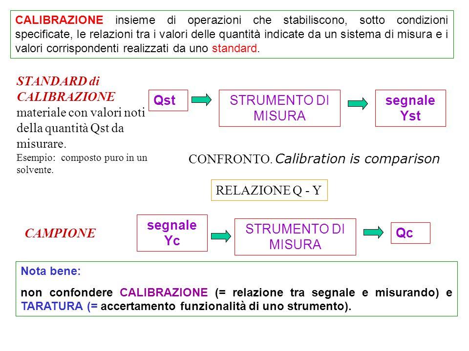 CALIBRAZIONE insieme di operazioni che stabiliscono, sotto condizioni specificate, le relazioni tra i valori delle quantità indicate da un sistema di misura e i valori corrispondenti realizzati da uno standard.