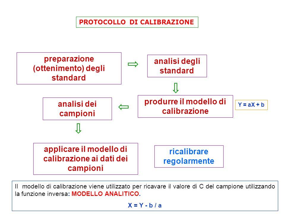 preparazione (ottenimento) degli standard analisi degli standard produrre il modello di calibrazione analisi dei campioni applicare il modello di calibrazione ai dati dei campioni ricalibrare regolarmente PROTOCOLLO DI CALIBRAZIONE Il modello di calibrazione viene utilizzato per ricavare il valore di C del campione utilizzando la funzione inversa: MODELLO ANALITICO.