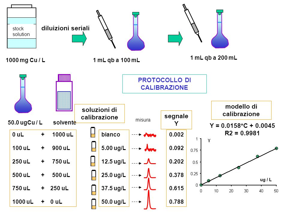diluizioni seriali misura stock solution 1000 mg Cu / L1 mL qb a 100 mL 1 mL qb a 200 mL 50.0 ugCu / Lsolvente 0 uL+ 1000 uL 100 uL+ 900 uL 250 uL+ 750 uL 500 uL+ 500 uL 750 uL+ 250 uL 1000 uL+ 0 uL soluzioni di calibrazione bianco 5.00 ug/L 12.5 ug/L 25.0 ug/L 37.5 ug/L 50.0 ug/L segnale Y 0.002 0.092 0.202 0.378 0.615 0.788 Y = 0.0158*C + 0.0045 R2 = 0.9981 modello di calibrazione PROTOCOLLO DI CALIBRAZIONE