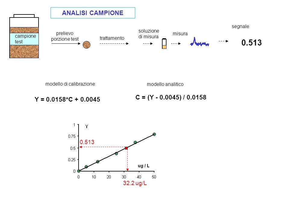 campione test prelievo porzione test trattamento soluzione di misura misura segnale 0.513 Y = 0.0158*C + 0.0045 0.513 32.2 ug/L C = (Y - 0.0045) / 0.0158 modello di calibrazione modello analitico ANALISI CAMPIONE