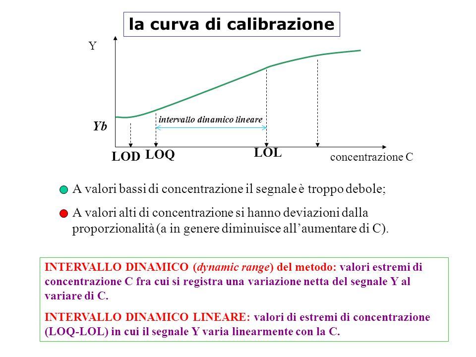 la curva di calibrazione INTERVALLO DINAMICO (dynamic range) del metodo: valori estremi di concentrazione C fra cui si registra una variazione netta del segnale Y al variare di C.