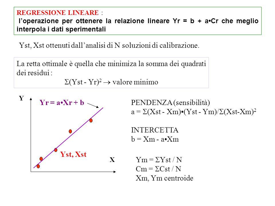 REGRESSIONE LINEARE : l'operazione per ottenere la relazione lineare Yr = b + aCr che meglio interpola i dati sperimentali La retta ottimale è quella che minimiza la somma dei quadrati dei residui :  (Yst - Yr) 2  valore minimo Ym =  Yst / N Cm =  Cst / N Xm, Ym centroide Yst, Xst X Y Yr = aXr + b PENDENZA (sensibilità) a =  (Xst - Xm)(Yst - Ym)/  (Xst-Xm) 2 INTERCETTA b = Xm - aXm Yst, Xst ottenuti dall'analisi di N soluzioni di calibrazione.