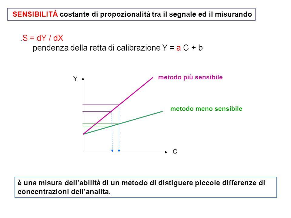 .S = dY / dX pendenza della retta di calibrazione Y = a C + b SENSIBILITÀ costante di propozionalità tra il segnale ed il misurando è una misura dell'abilità di un metodo di distiguere piccole differenze di concentrazioni dell'analita.