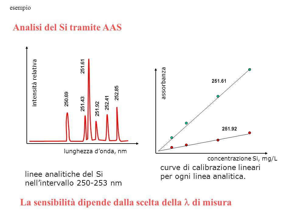 linee analitiche del Si nell'intervallo 250-253 nm curve di calibrazione lineari per ogni linea analitica.