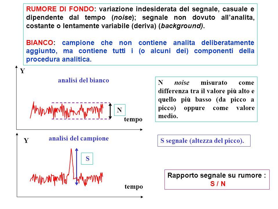 RUMORE DI FONDO: variazione indesiderata del segnale, casuale e dipendente dal tempo (noise); segnale non dovuto all'analita, costante o lentamente variabile (deriva) (background).
